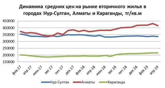 Динамика средних цен на рынке вторичного жилья