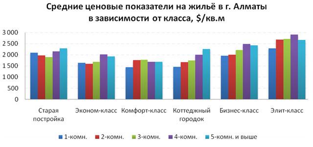 Средние ценовые показатели на жильё
