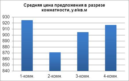 Средняя цена предложения в разрезе комнатности