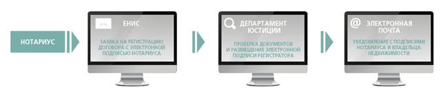 Рисунок 1. Процесс электронной регистрации прав на недвижимость