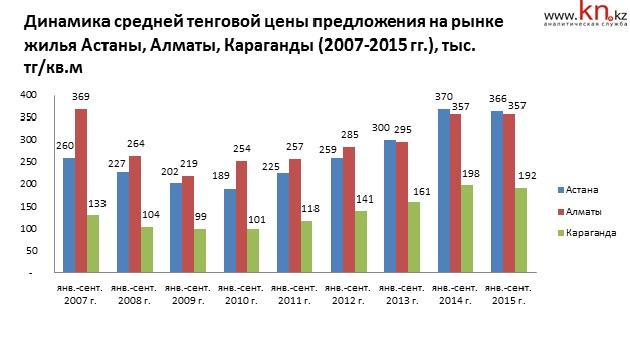 Краснодар стал в сентябре 2013 года лидером среди субъектов рф по росту стоимости жилья в домах массовых серий на