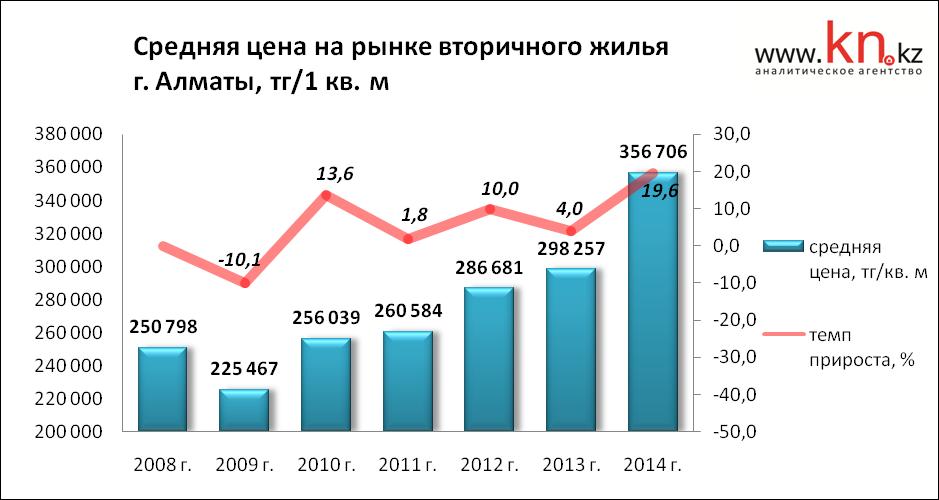 Цены на квартиры в казахстане прогноз на 2018 год