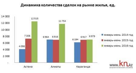 Динамика количества сделок на рынке жилья