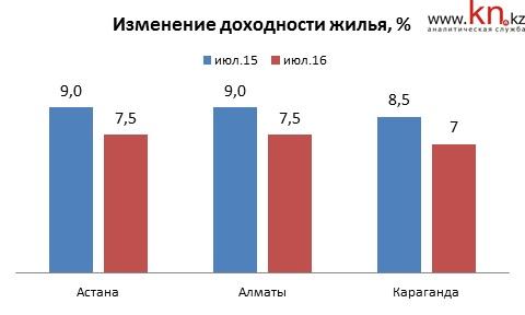 Доходность жилья за последний год снизилась в Астане и Алматы с 9% до 7,5%, в Караганде — с 8,5% до 7%.
