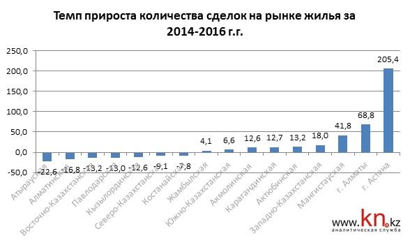 Спрос на рынке жилья Астаны и Алматы в 2015 и 2016 годах показывает рекордные объемы