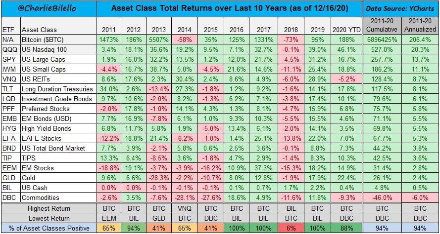 Динамика всех классов активов (2010-2020)