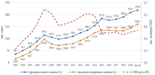 Изменение цен на рынке жилья (2003-2020)