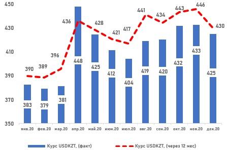 Динамика курса UZDKZT (2020-прогноз 2021)