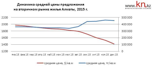 Цены на недвижимость в астане прогноз 2018