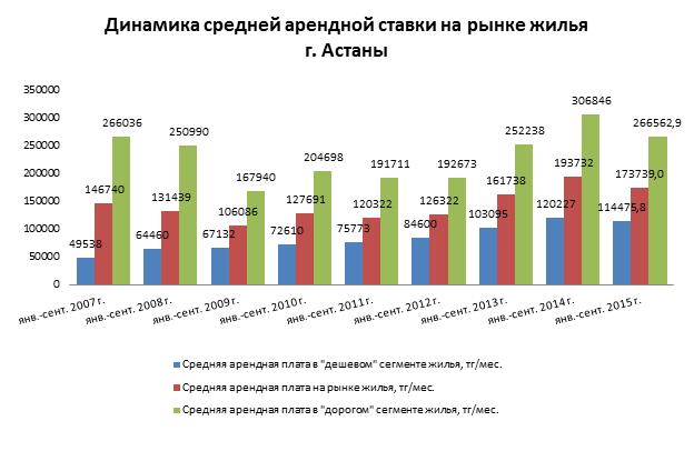 Динамика средней арендной ставки на рынке жилья Астаны