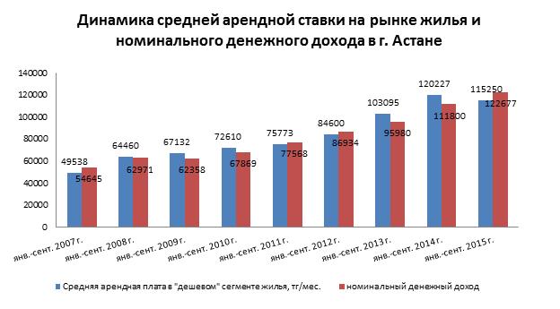 Динамика средней арендной ставки на рынке жилья и номинального дохода в г. Астане