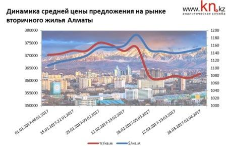 Динамика средней цены предложения на рынке вторичного жилья Алматы