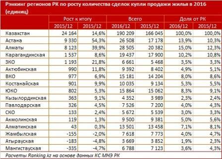 Рэнкинг регионов по росту количества сделок