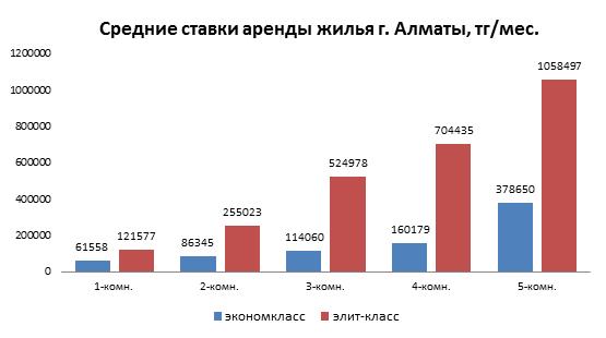 Средние ставки аренды жилья в г. Алматы