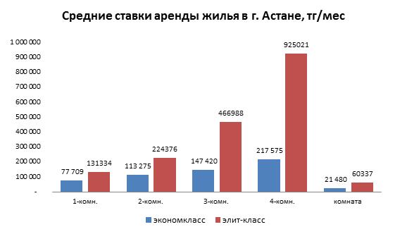 Средние ставки аренды жилья в г. Астана